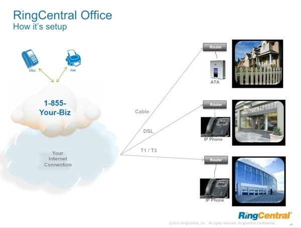 How RingCentral Works
