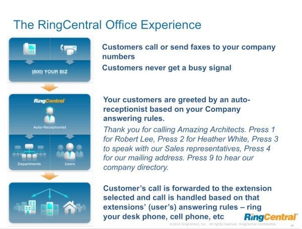 How RingCentral Experience